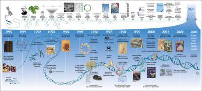 Hitos en la historia de la Genética